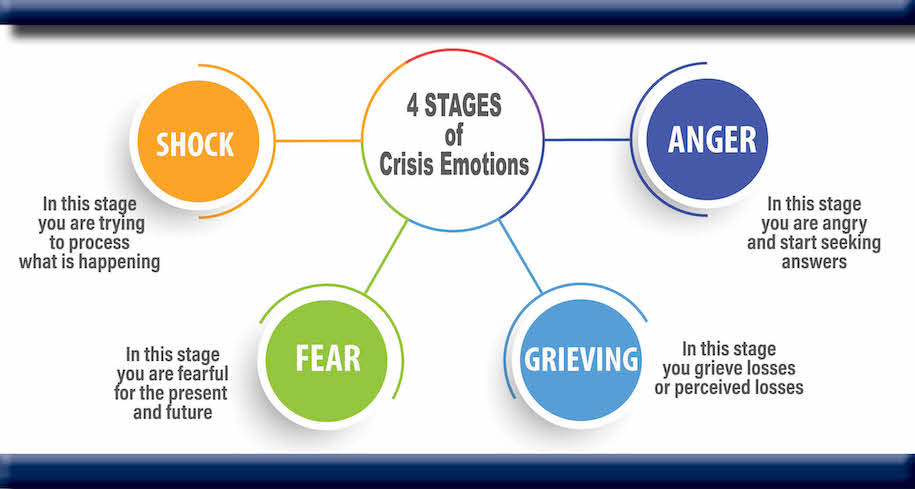 Crisis Emotions Graphic body