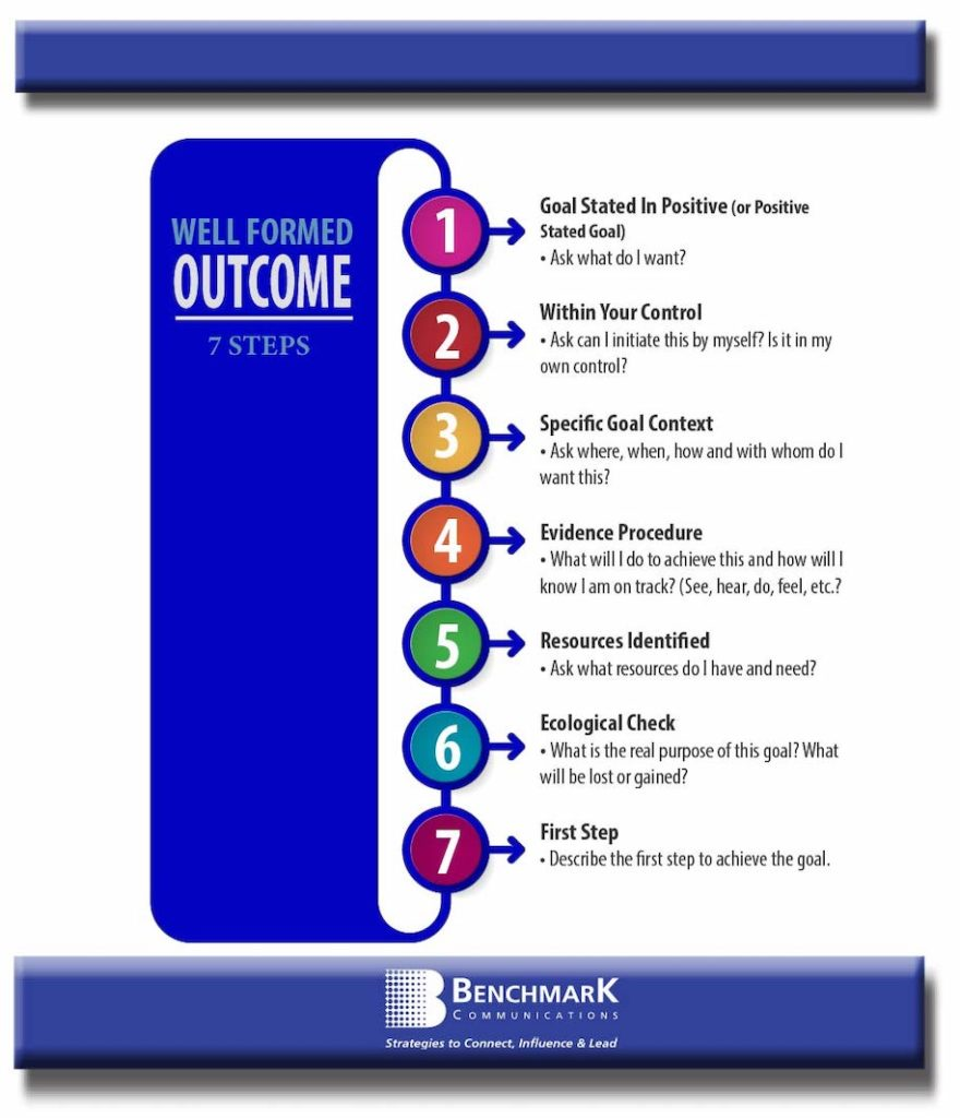 well-formed outcome graphic