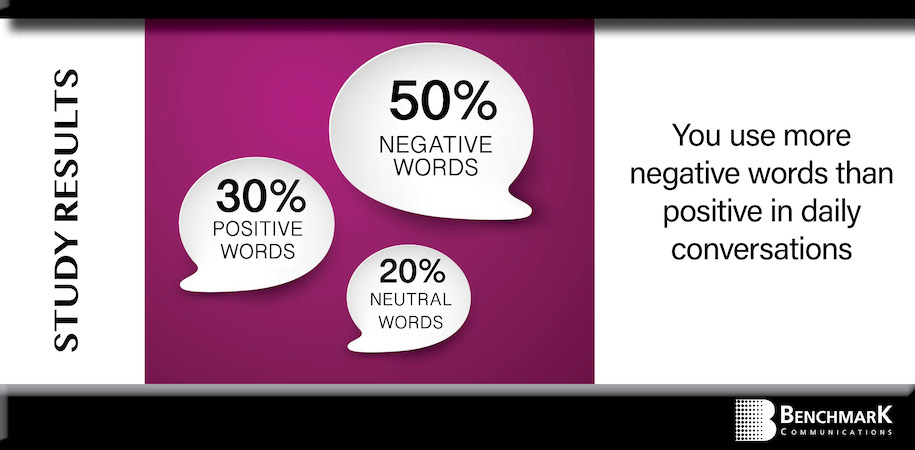 Power of Positive Words Graph